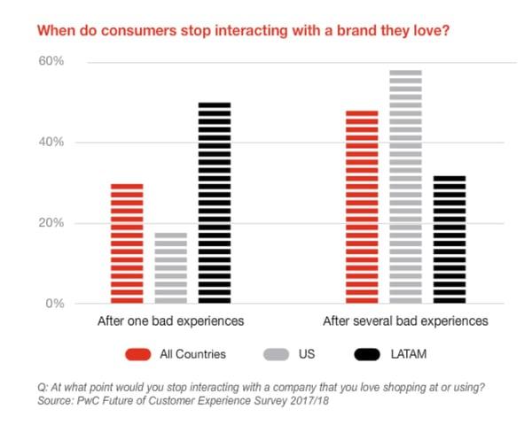 PWC Study of Brand interaction