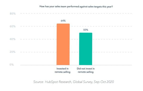 HubSpot Sale Target Survey