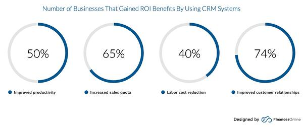 ROI benefits for using a CRM