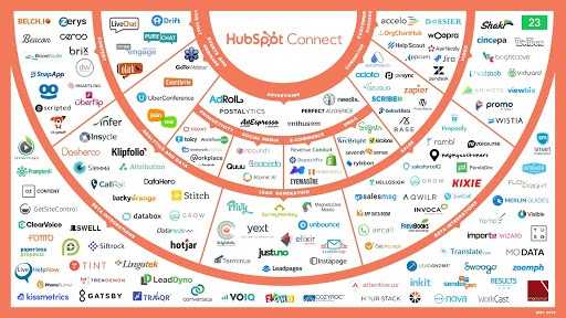 hubspot-integration-with-other-platforms