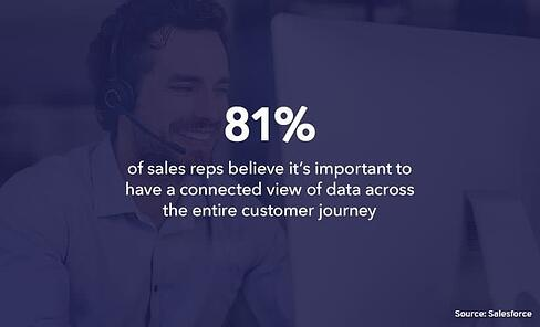 81% of sales reps believe it's important to have a connected view of data across the entire customer journey