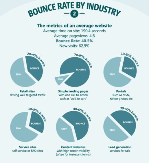 Infographic of bounce rate by industry