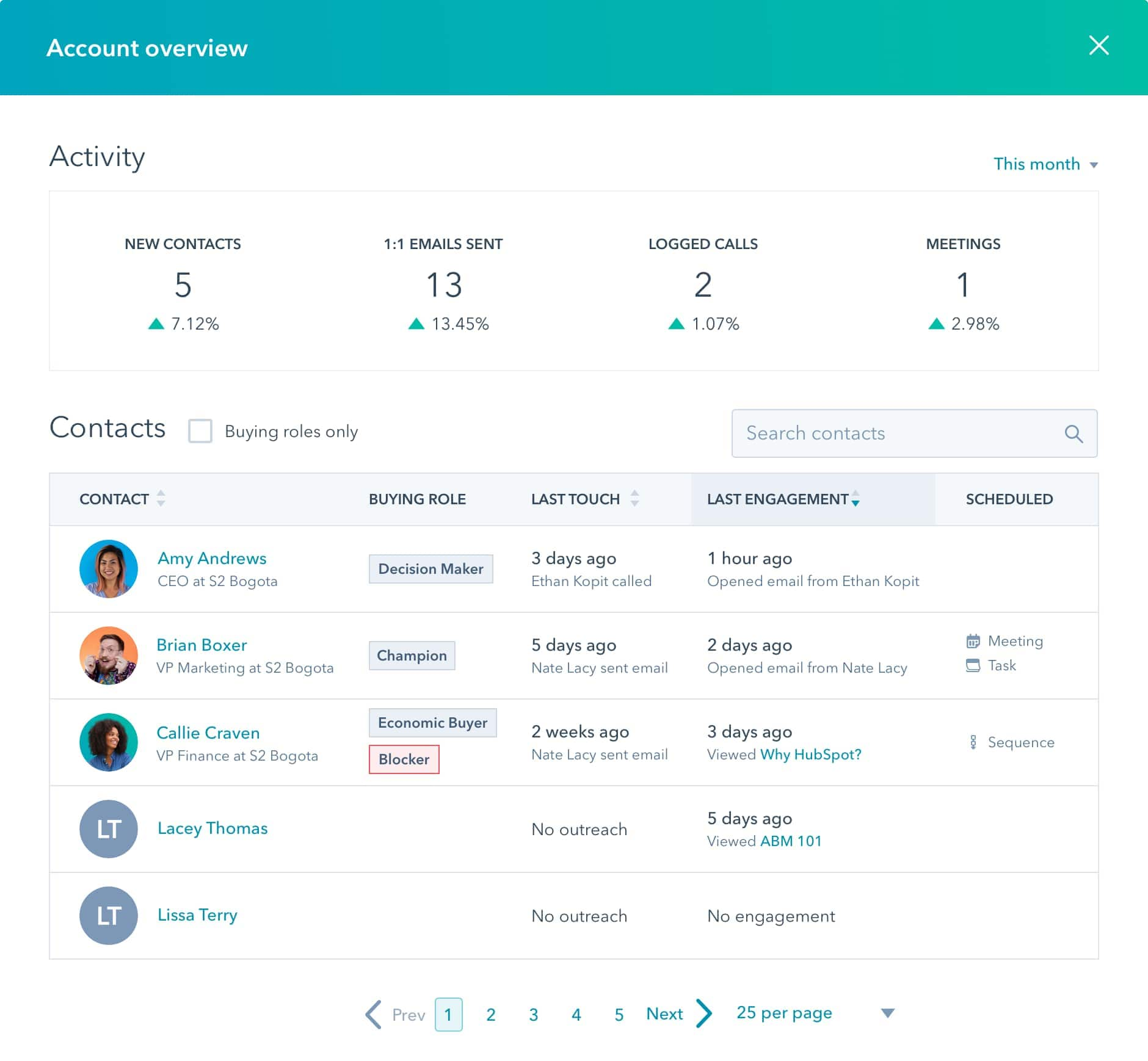 hubspot account based marketing contacts