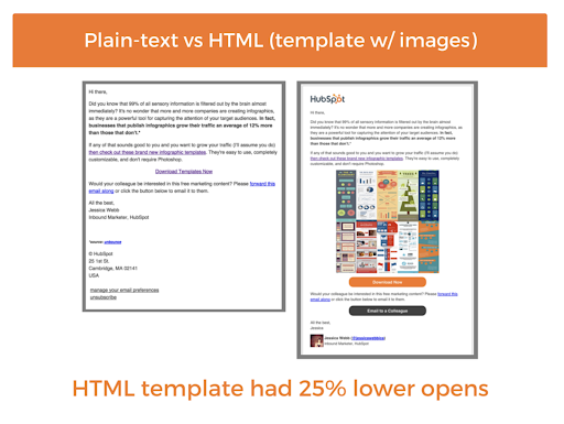 plaint text emals vs template emails