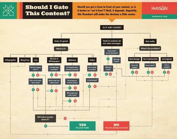 gated vs ungated content