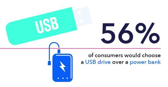 USB drives vs power banks