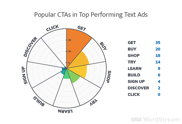 best ctas for ppc