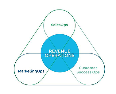 what is revenue operations