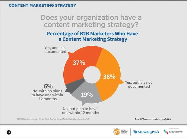 Benefits of a Robust Content Marketing Strategy