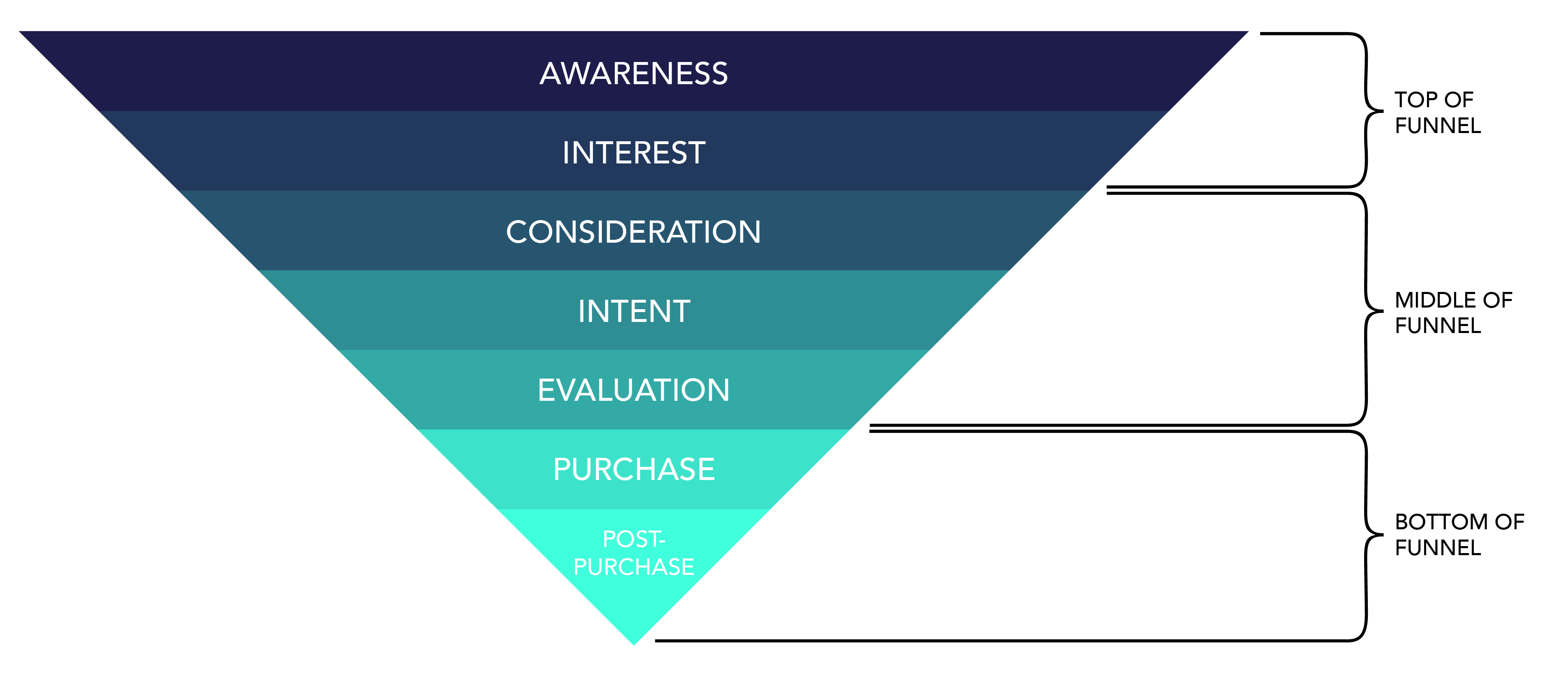 example of buyers funnel