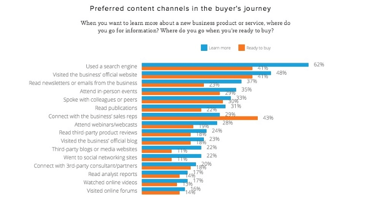 Preferred Content Channels
