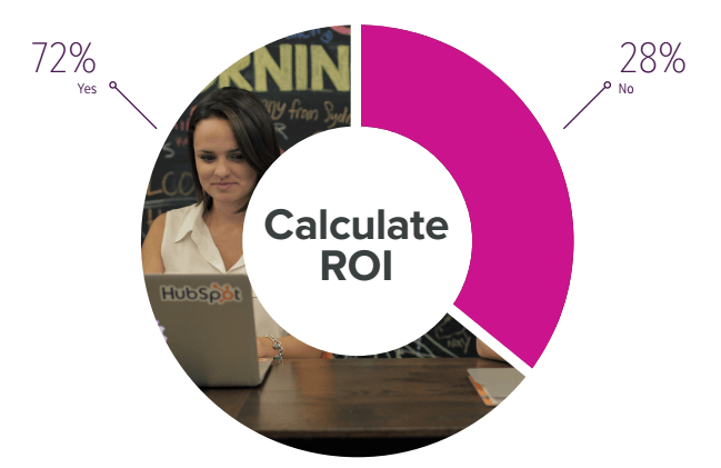 marketing ROI calculate.
