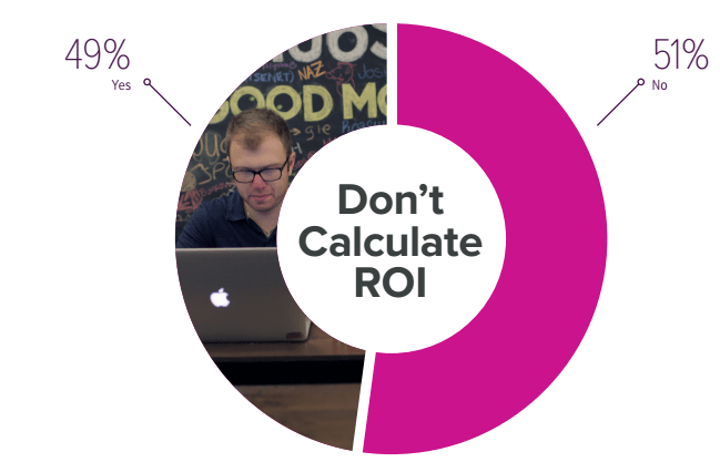 marketing ROI dont calculate