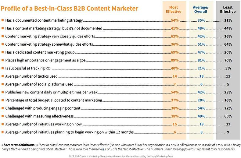 profile of best in-class marketers.jpg