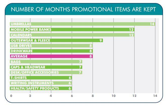 Months Promotional Products Are Kept
