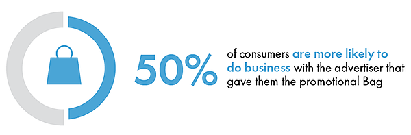 50% of consumers more likely do business with advertiser that gave them promo bag