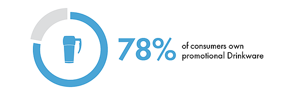 78% of consumers own promotional drinkware