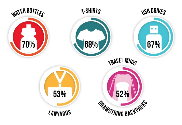 Promotional Giveaways Survey Results