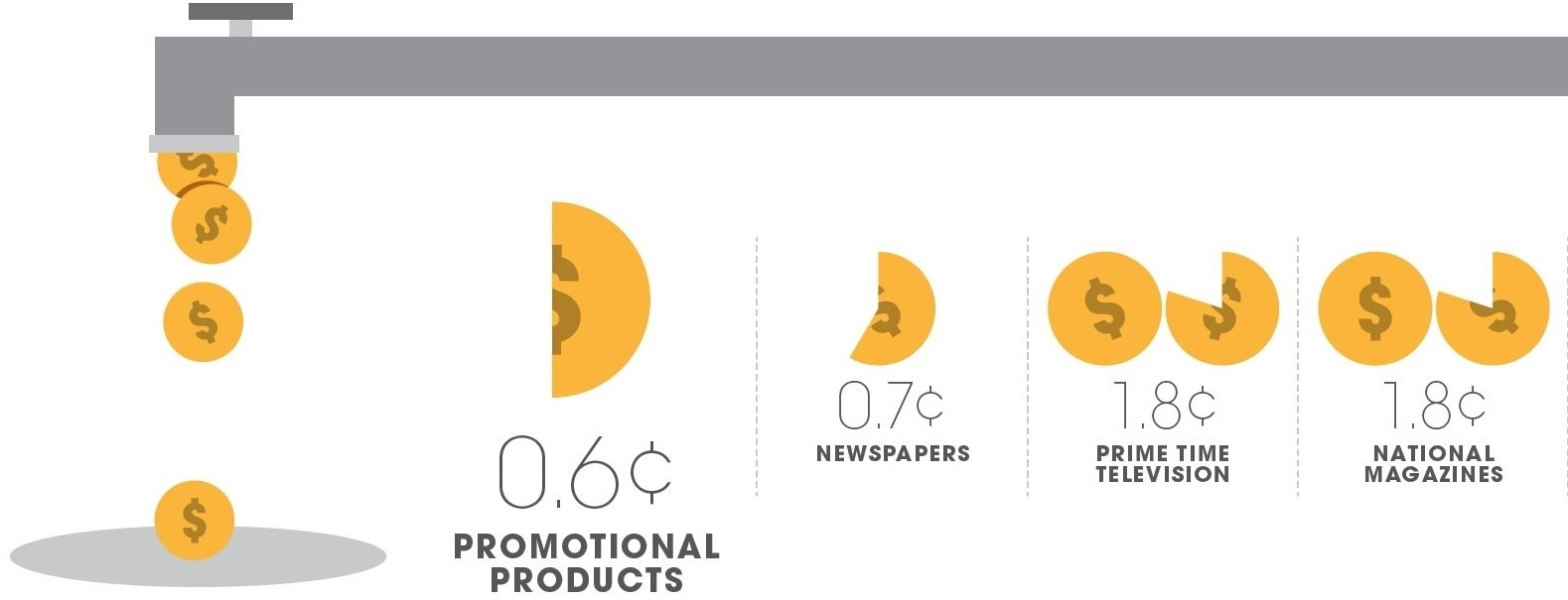 Promotional Products Cost per Impression