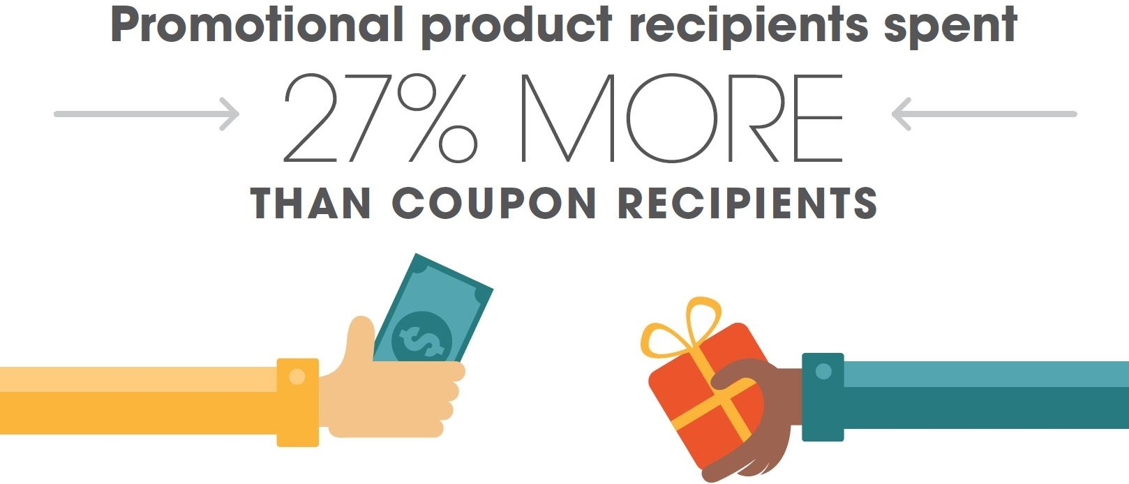 Promotional Products Statistics