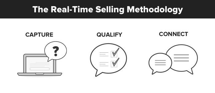 real time selling