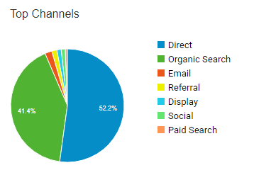 Find Your Key Metrics - Channel breakdown