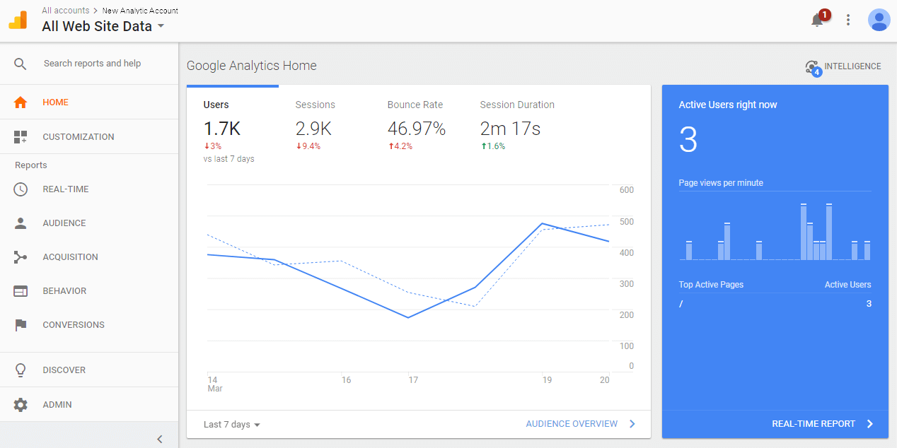 Install Google Analytics - sample active users on dashboard